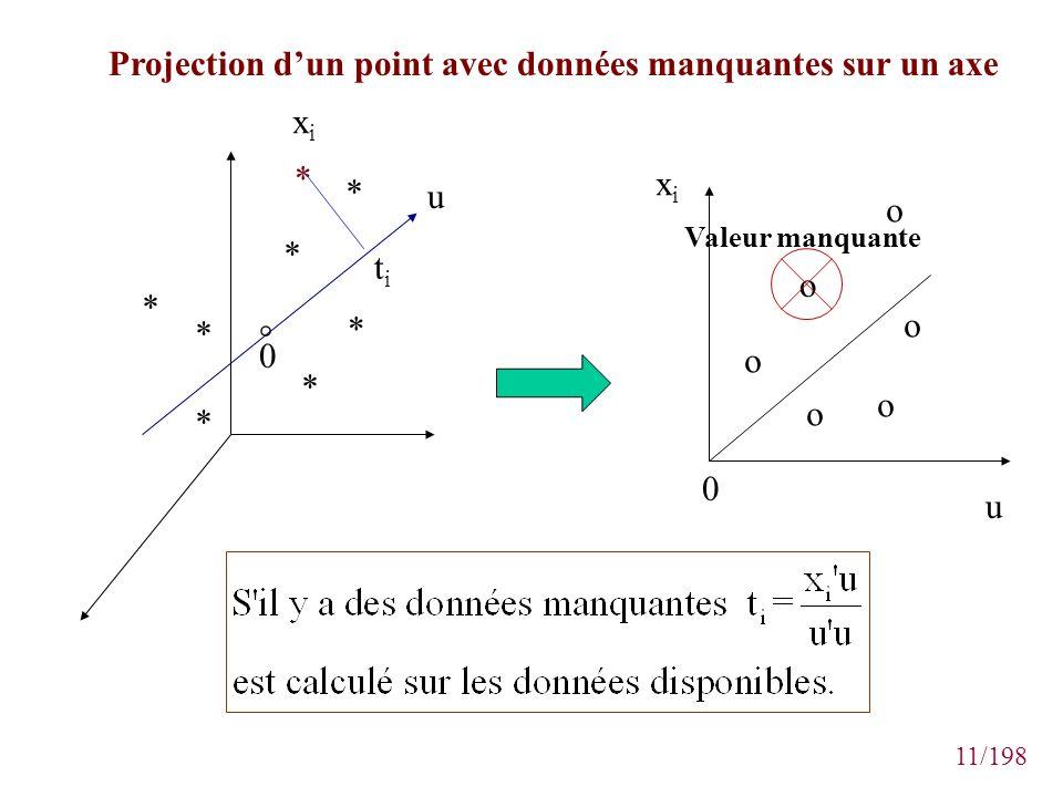 11/198 * * * * * * * * 0 ° xixi titi xixi u u 0 o o o o o o Valeur manquante Projection dun point avec données manquantes sur un axe