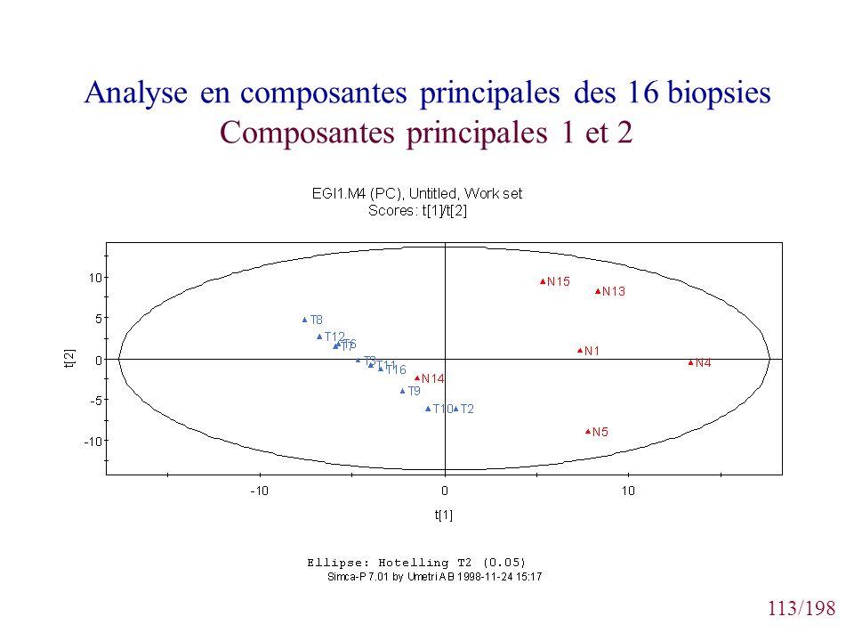 113/198 Analyse en composantes principales des 16 biopsies Composantes principales 1 et 2