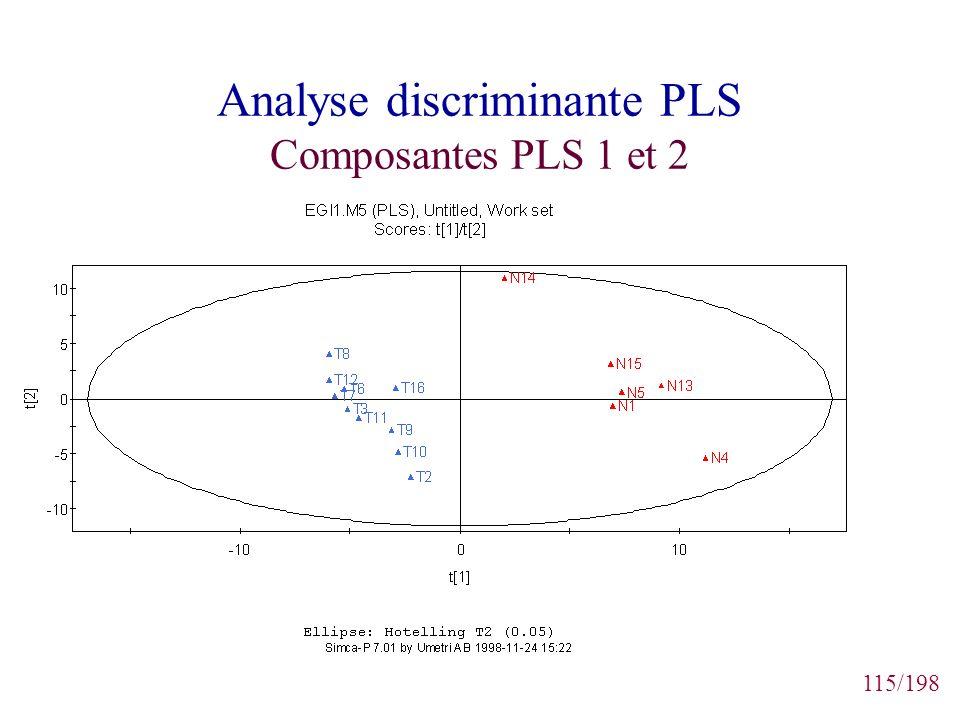 115/198 Analyse discriminante PLS Composantes PLS 1 et 2