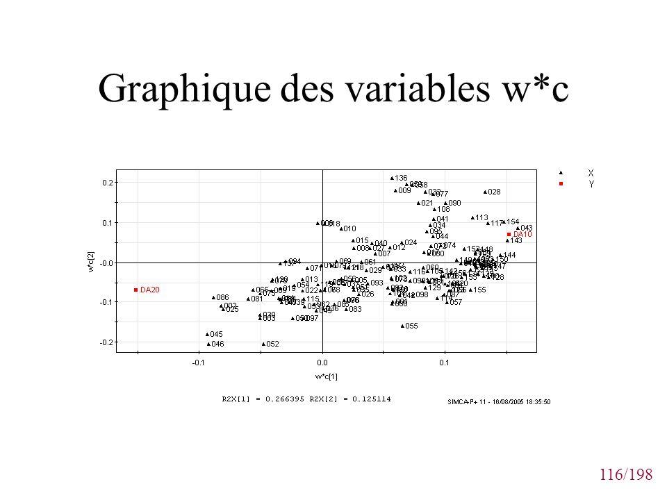 116/198 Graphique des variables w*c