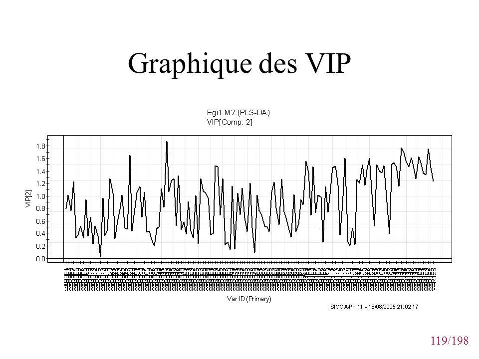119/198 Graphique des VIP