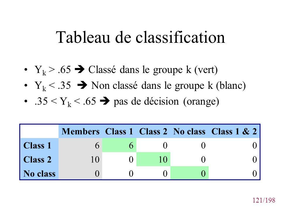 121/198 Tableau de classification Y k >.65 Classé dans le groupe k (vert) Y k <.35 Non classé dans le groupe k (blanc).35 < Y k <.65 pas de décision (