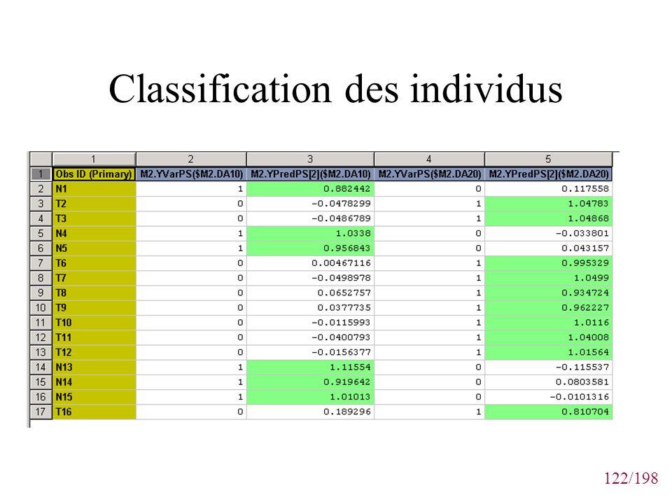 122/198 Classification des individus