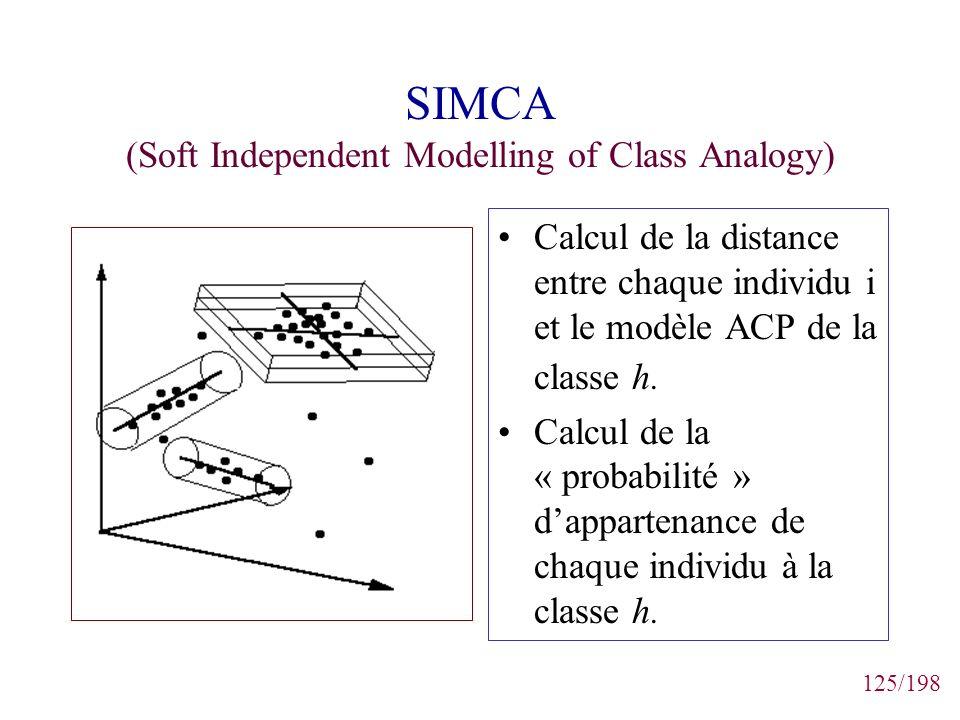 125/198 SIMCA (Soft Independent Modelling of Class Analogy) Calcul de la distance entre chaque individu i et le modèle ACP de la classe h. Calcul de l
