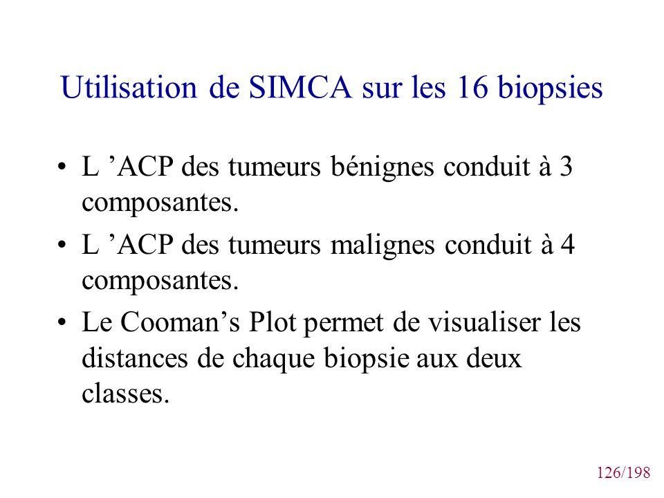 126/198 Utilisation de SIMCA sur les 16 biopsies L ACP des tumeurs bénignes conduit à 3 composantes. L ACP des tumeurs malignes conduit à 4 composante