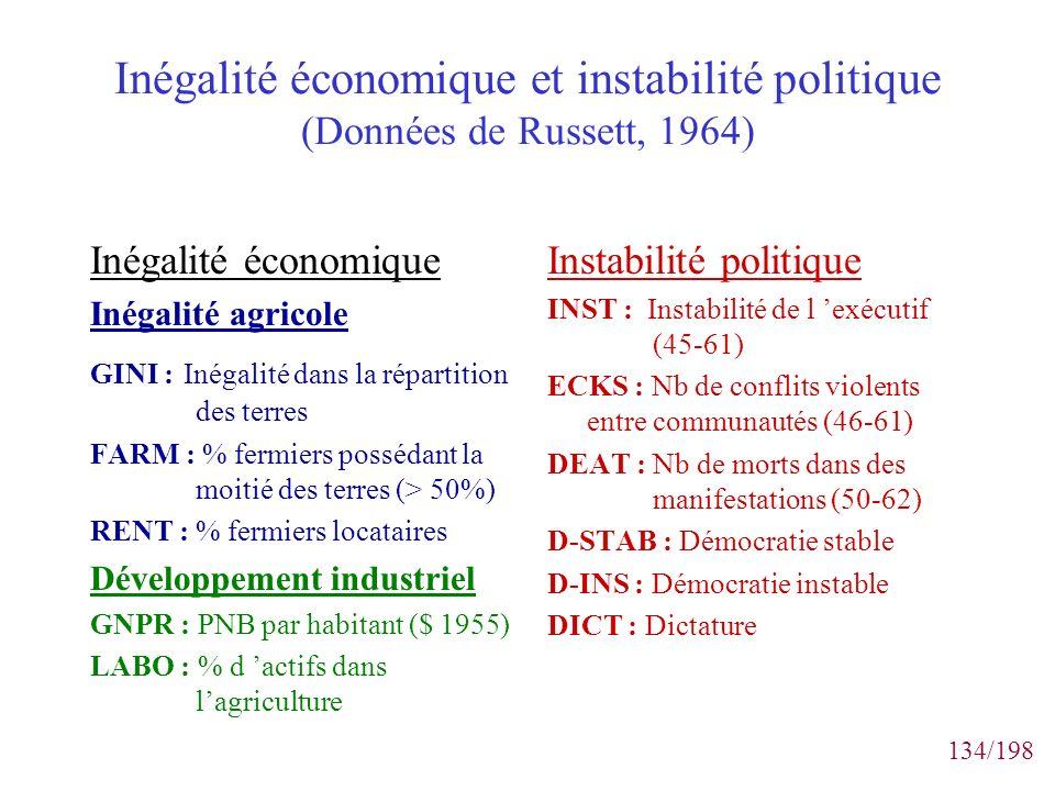 134/198 Inégalité économique et instabilité politique (Données de Russett, 1964) Inégalité économique Inégalité agricole GINI : Inégalité dans la répa