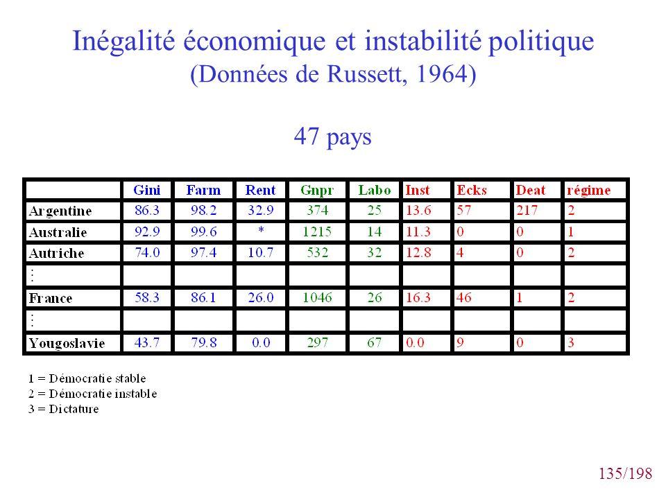 135/198 Inégalité économique et instabilité politique (Données de Russett, 1964) 47 pays