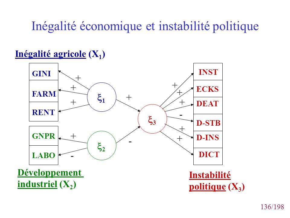 136/198 Inégalité économique et instabilité politique GINI FARM RENT GNPR LABO Inégalité agricole (X 1 ) Développement industriel (X 2 ) ECKS DEAT D-S