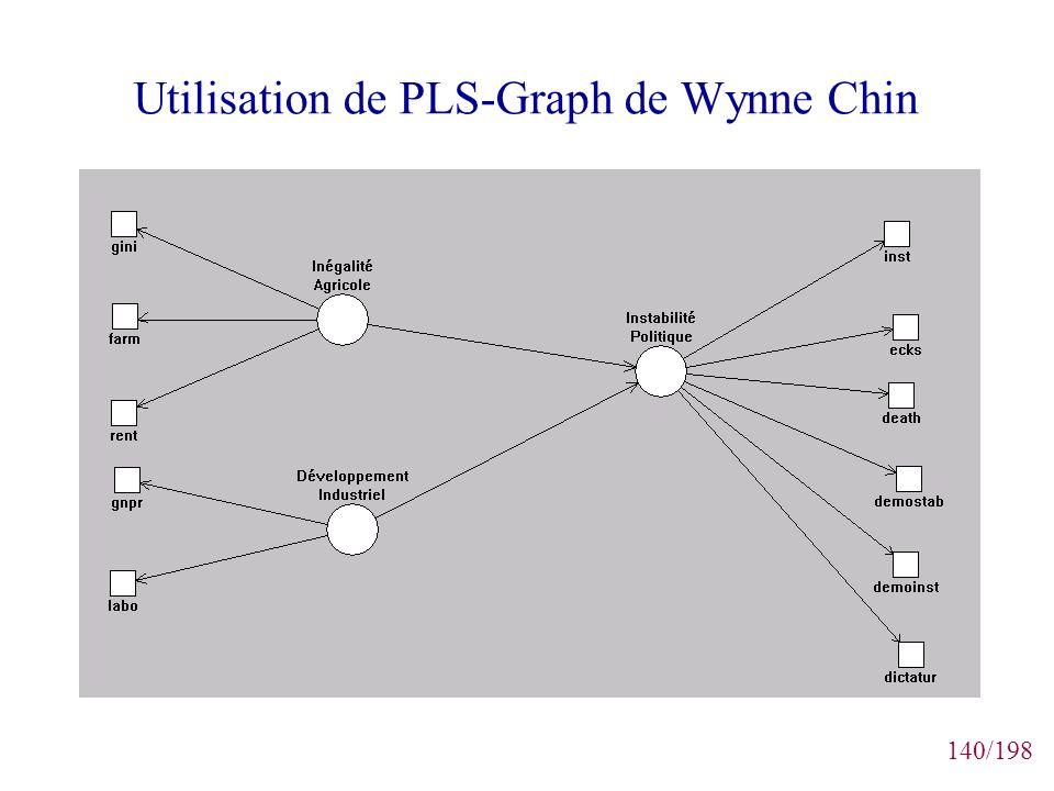 140/198 Utilisation de PLS-Graph de Wynne Chin