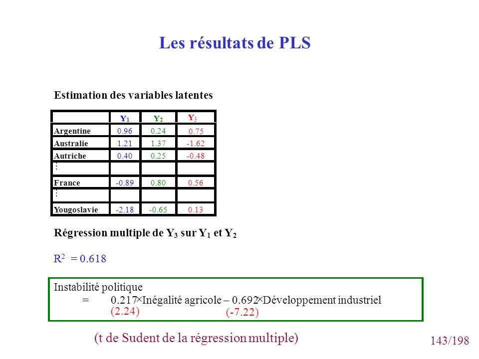 143/198 Les résultats de PLS Estimation des variables latentes Y 1 Y 2 Y3Y3 Argentine0.960.24 0.75 Australie1.211.37-1.62 Autriche0.400.25-0.48 France