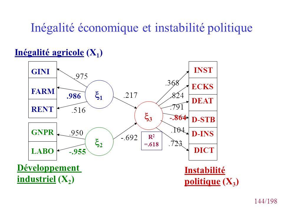 144/198 Inégalité économique et instabilité politique GINI FARM RENT GNPR LABO Inégalité agricole (X 1 ) Développement industriel (X 2 ) ECKS DEAT D-S