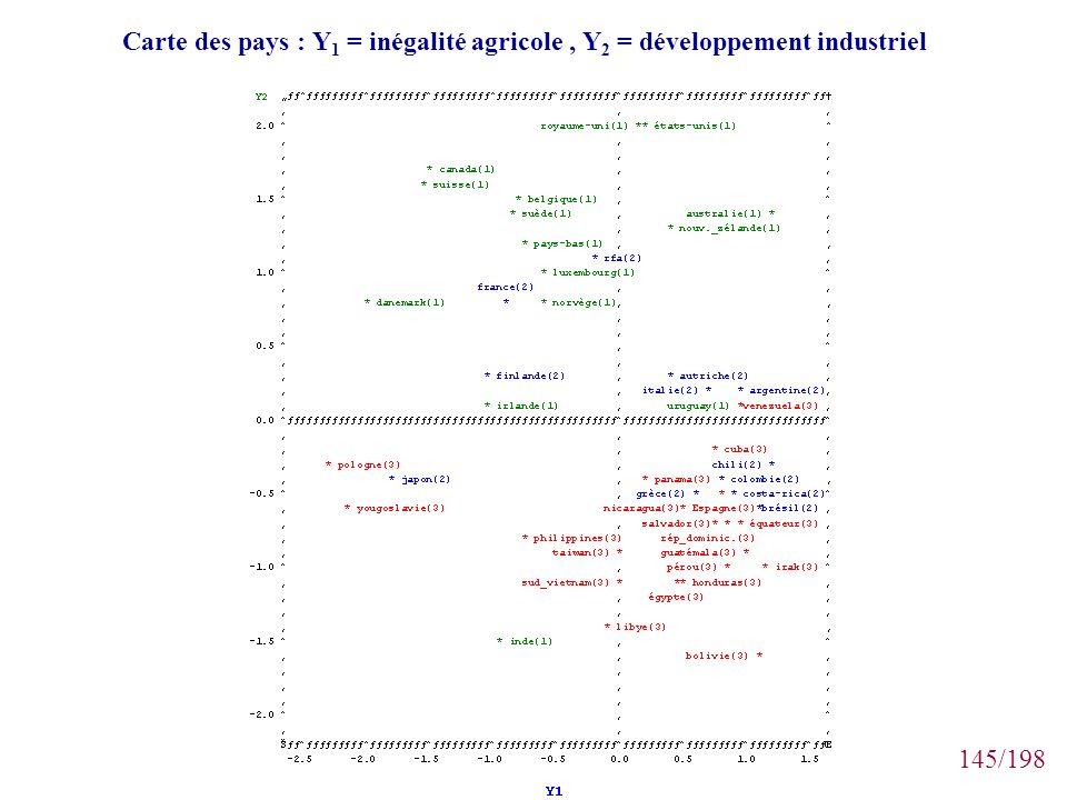 145/198 Carte des pays : Y 1 = inégalité agricole, Y 2 = développement industriel