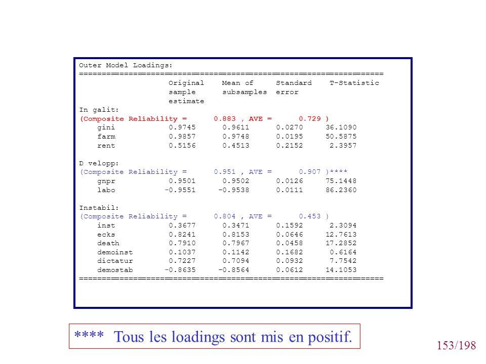 153/198 Outer Model Loadings: ==================================================================== Original Mean of Standard T-Statistic sample subsam