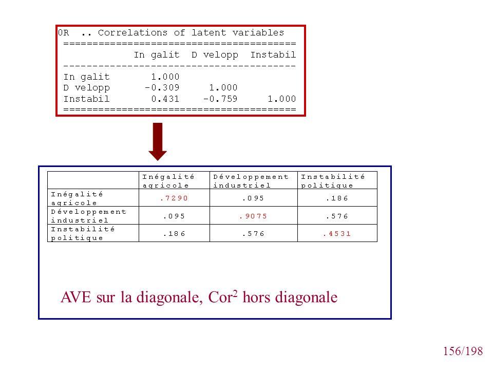156/198 AVE sur la diagonale, Cor 2 hors diagonale