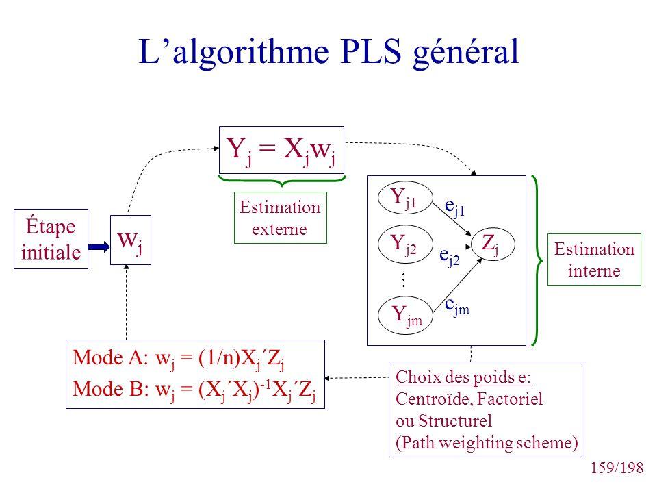 159/198 Lalgorithme PLS général wjwj Mode A: w j = (1/n)X j ´Z j Mode B: w j = (X j ´X j ) -1 X j ´Z j Choix des poids e: Centroïde, Factoriel ou Stru
