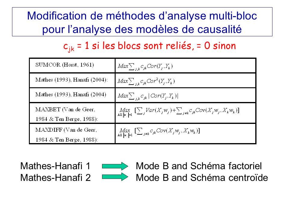 Modification de méthodes danalyse multi-bloc pour lanalyse des modèles de causalité Mathes-Hanafi 1Mode B and Schéma factoriel Mathes-Hanafi 2 Mode B