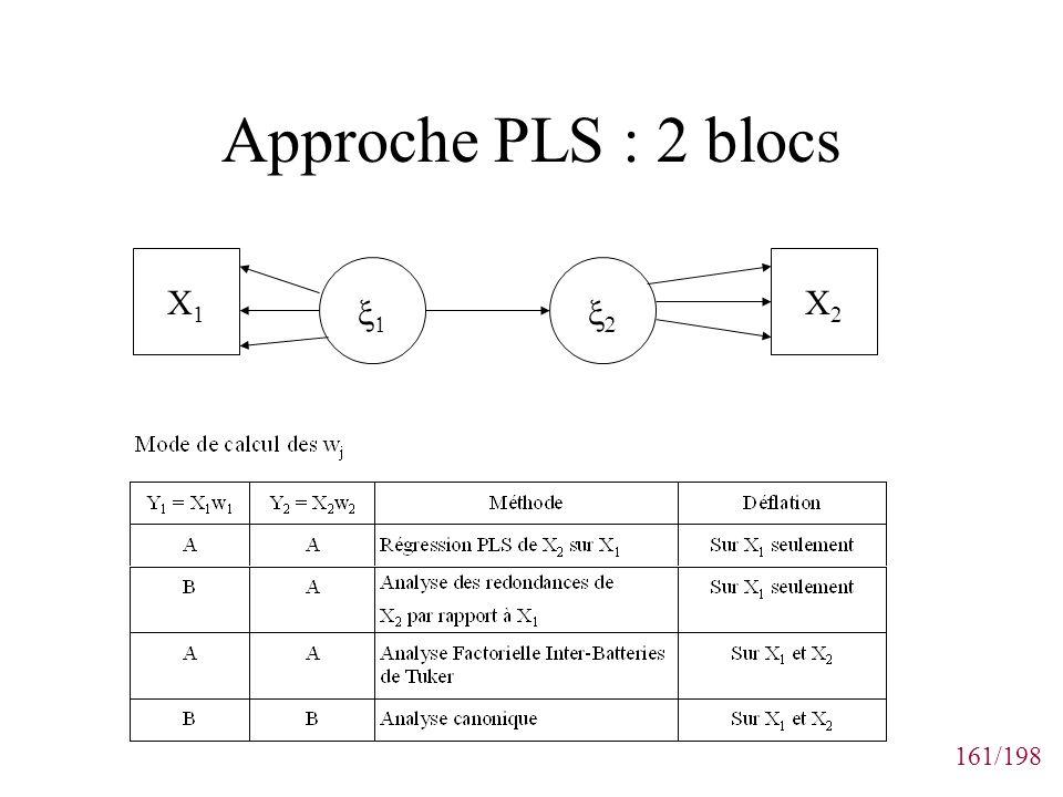 161/198 Approche PLS : 2 blocs X1X1 X2X2