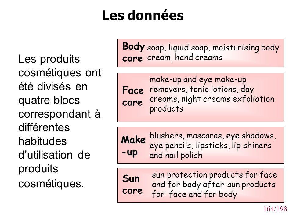 164/198 Les produits cosmétiques ont été divisés en quatre blocs correspondant à différentes habitudes dutilisation de produits cosmétiques. Sun care