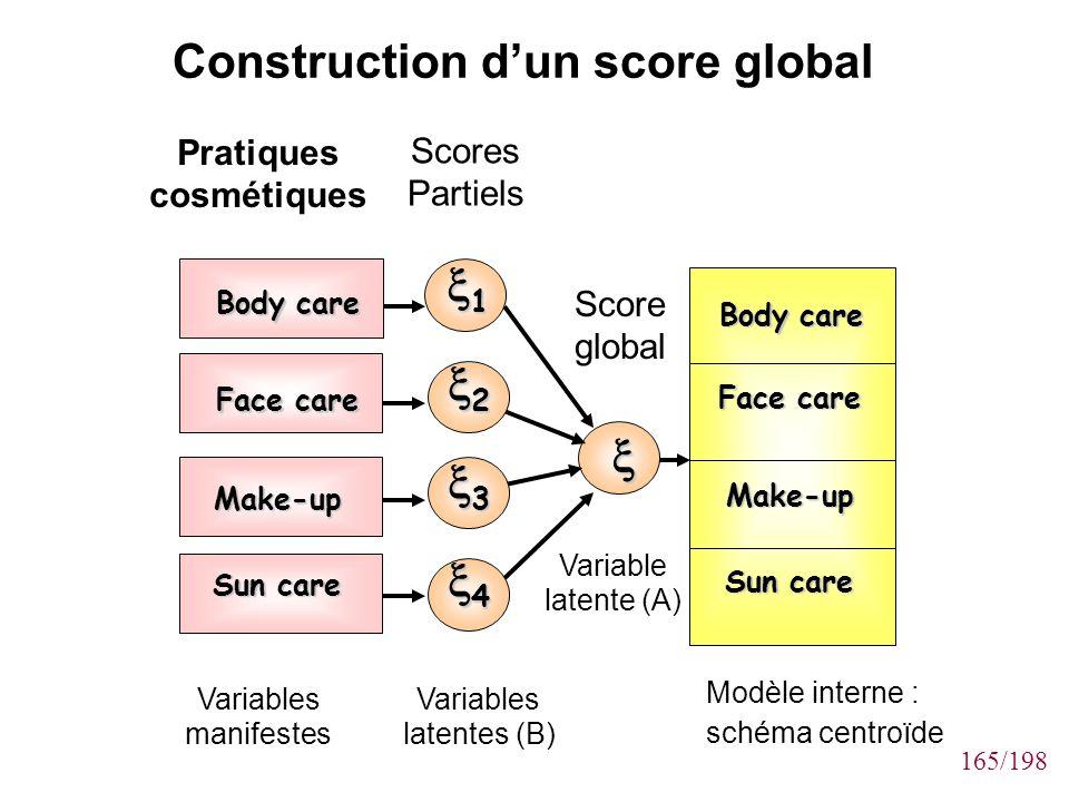 165/198 Construction dun score global Variables manifestes Pratiques cosmétiques Variable latente (A) Score global Scores Partiels Variables latentes