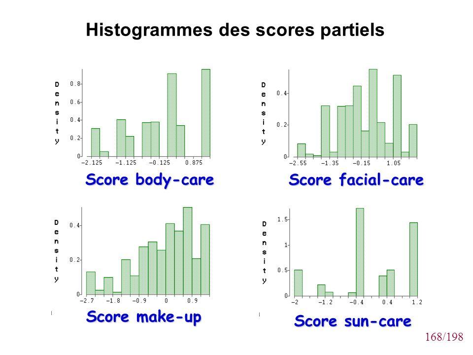 168/198 Histogrammes des scores partiels Score body-care Score facial-care Score make-up Score sun-care