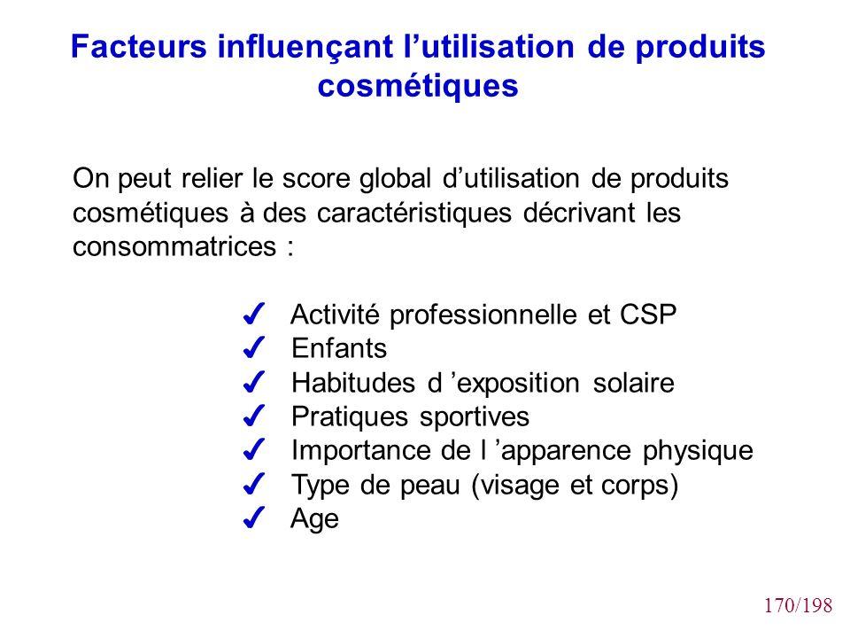 170/198 Facteurs influençant lutilisation de produits cosmétiques On peut relier le score global dutilisation de produits cosmétiques à des caractéris