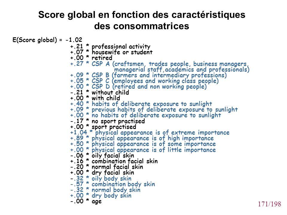 171/198 Score global en fonction des caractéristiques des consommatrices E(Score global) = -1.02 +.21 * professional activity +.07 * housewife or stud