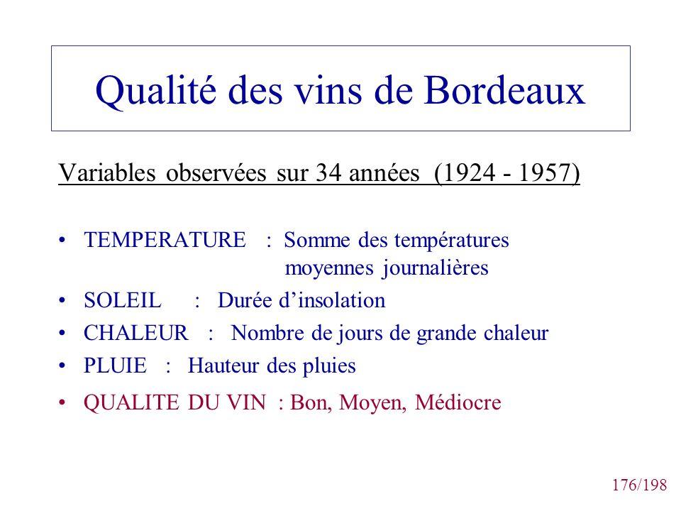 176/198 Qualité des vins de Bordeaux Variables observées sur 34 années (1924 - 1957) TEMPERATURE : Somme des températures moyennes journalières SOLEIL