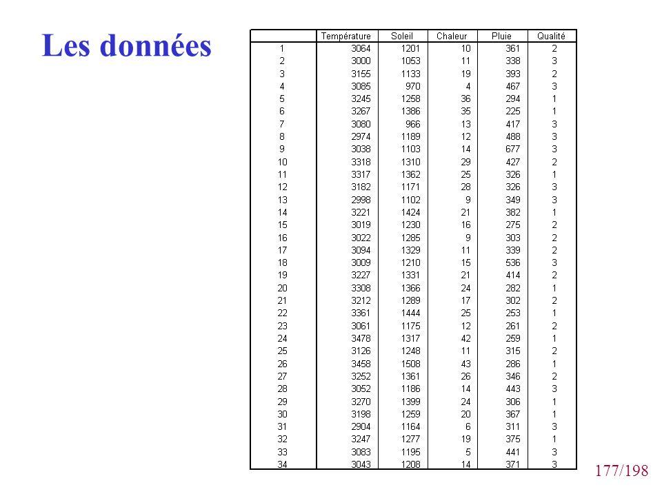 177/198 Les données
