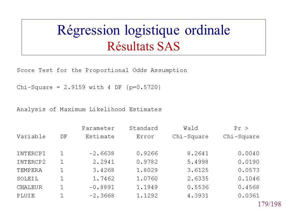179/198 Régression logistique ordinale Résultats SAS