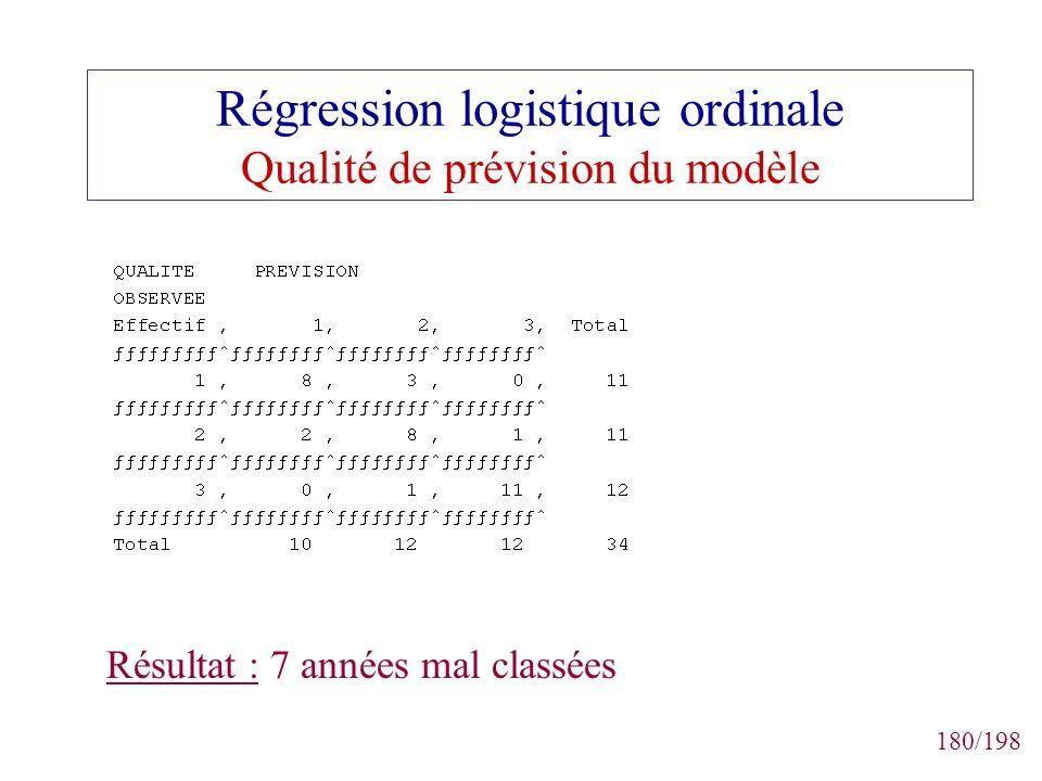180/198 Régression logistique ordinale Qualité de prévision du modèle Résultat : 7 années mal classées