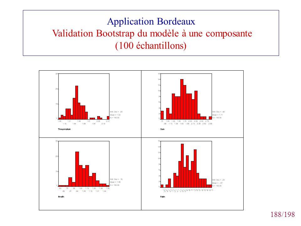 188/198 Application Bordeaux Validation Bootstrap du modèle à une composante (100 échantillons)