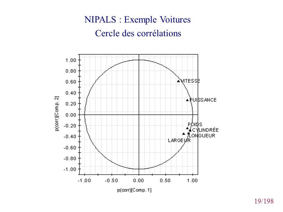 19/198 NIPALS : Exemple Voitures Cercle des corrélations