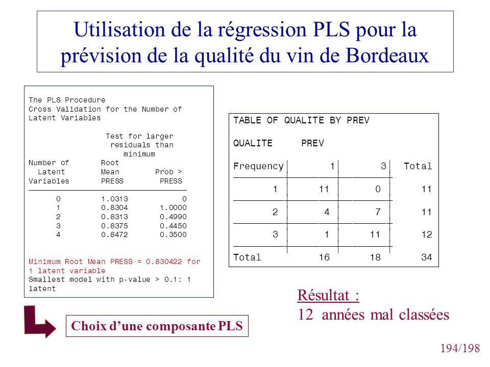 194/198 Utilisation de la régression PLS pour la prévision de la qualité du vin de Bordeaux The PLS Procedure Cross Validation for the Number of Laten