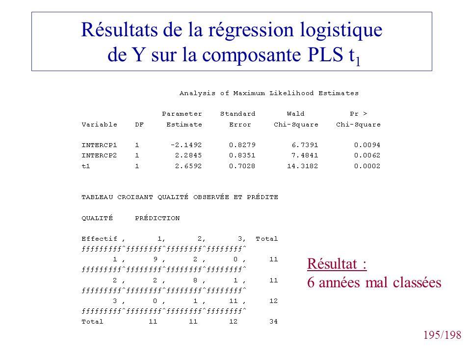195/198 Résultats de la régression logistique de Y sur la composante PLS t 1 Résultat : 6 années mal classées