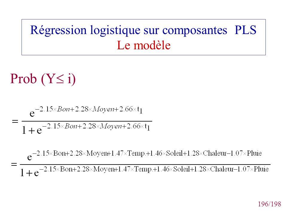 196/198 Régression logistique sur composantes PLS Le modèle Prob (Y i)