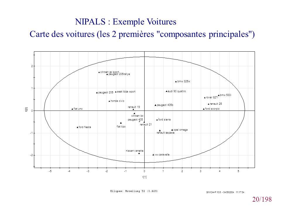 20/198 NIPALS : Exemple Voitures Carte des voitures (les 2 premières