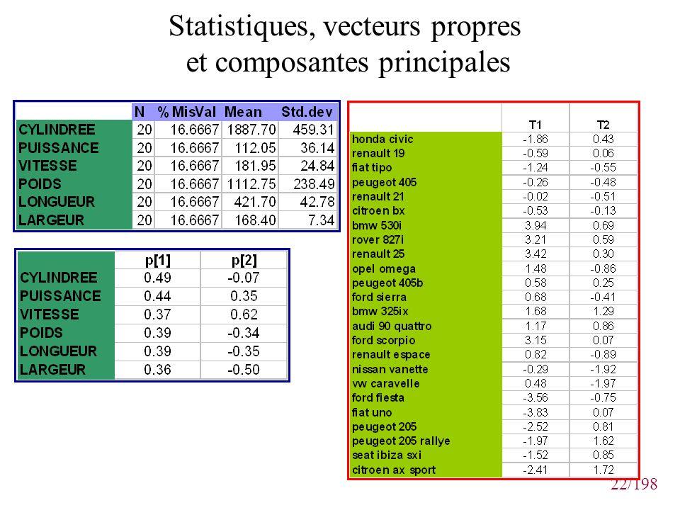 22/198 Statistiques, vecteurs propres et composantes principales