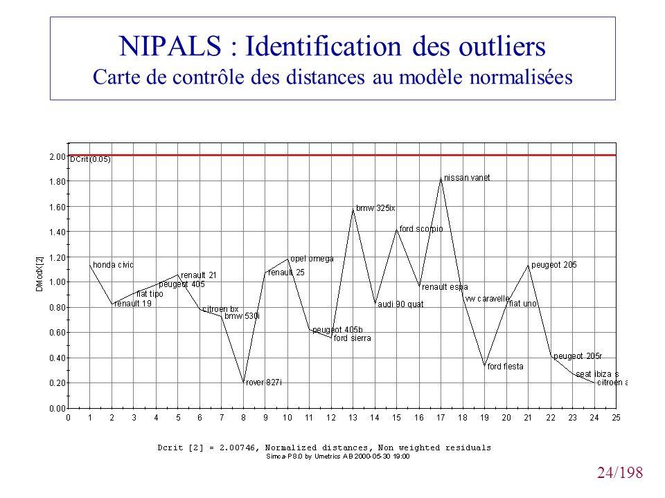 24/198 NIPALS : Identification des outliers Carte de contrôle des distances au modèle normalisées