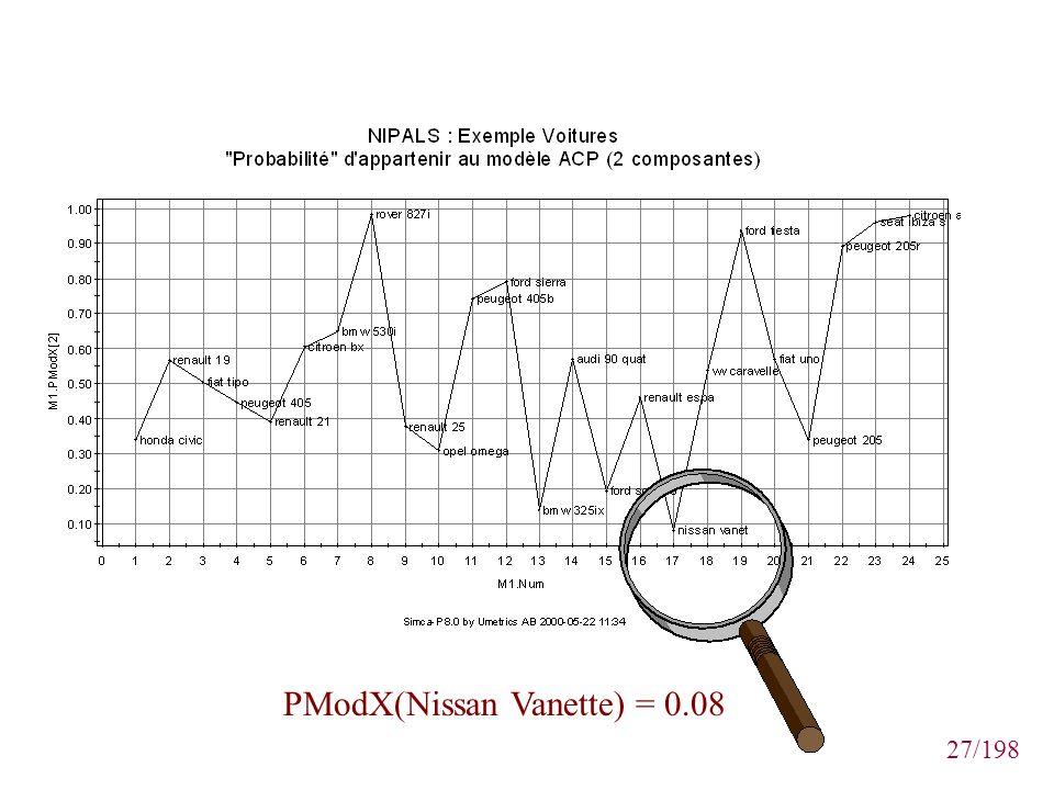 27/198 PModX(Nissan Vanette) = 0.08