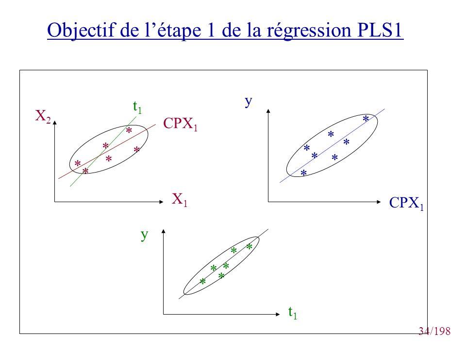 34/198 Objectif de létape 1 de la régression PLS1 * * * * * * X2X2 X1X1 CPX 1 t1t1 * * * * * * * y t1t1 y * * * * * *