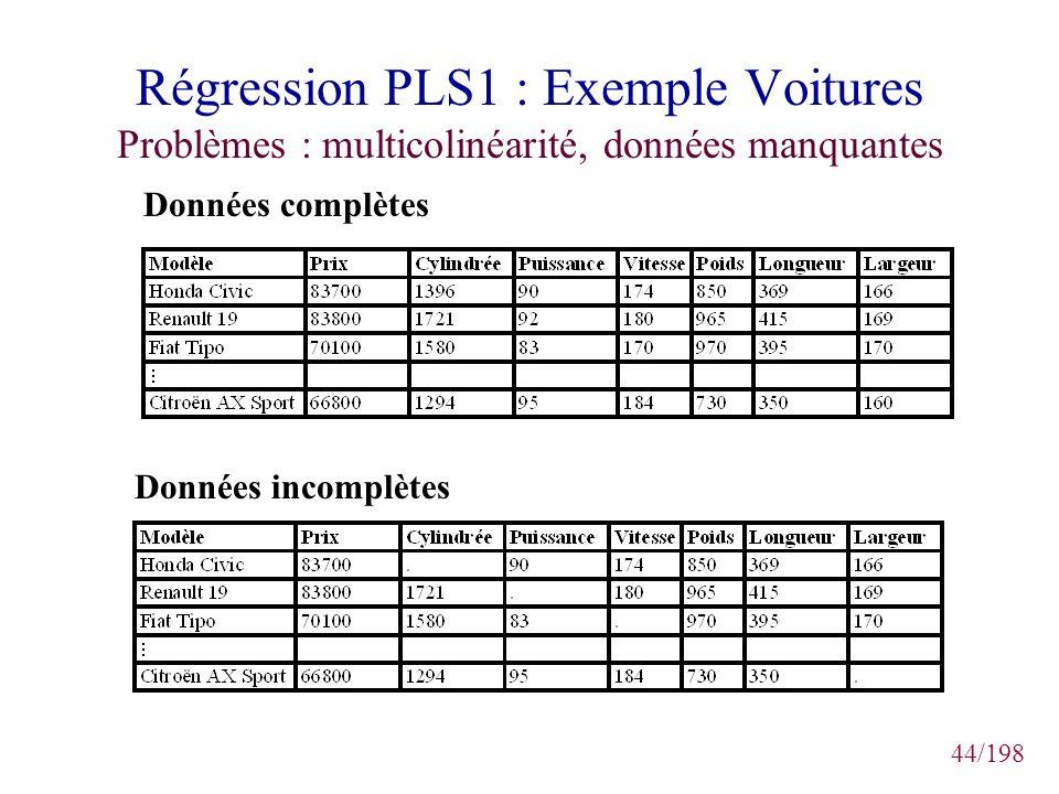 44/198 Régression PLS1 : Exemple Voitures Problèmes : multicolinéarité, données manquantes Données complètes Données incomplètes