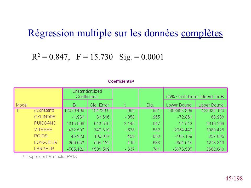 45/198 Régression multiple sur les données complètes R 2 = 0.847, F = 15.730 Sig. = 0.0001