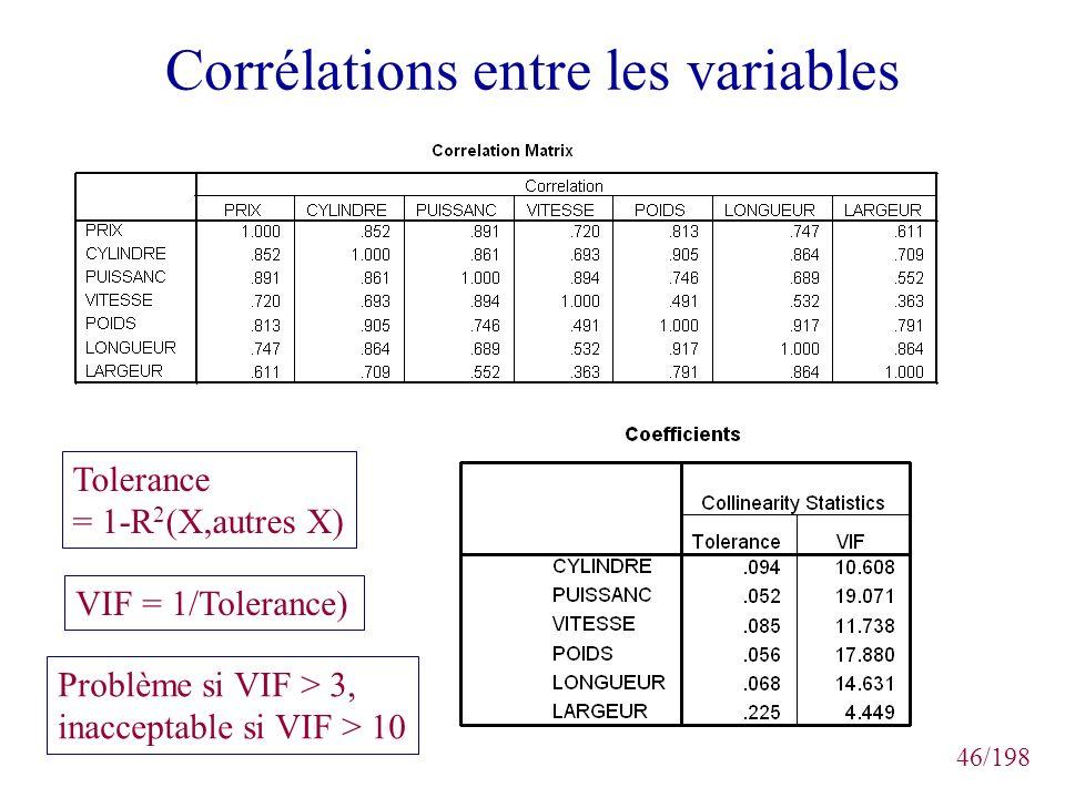 46/198 Corrélations entre les variables Tolerance = 1-R 2 (X,autres X) VIF = 1/Tolerance) Problème si VIF > 3, inacceptable si VIF > 10