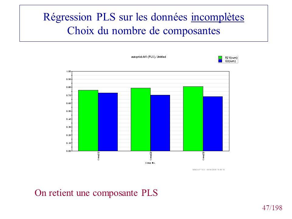 47/198 Régression PLS sur les données incomplètes Choix du nombre de composantes On retient une composante PLS