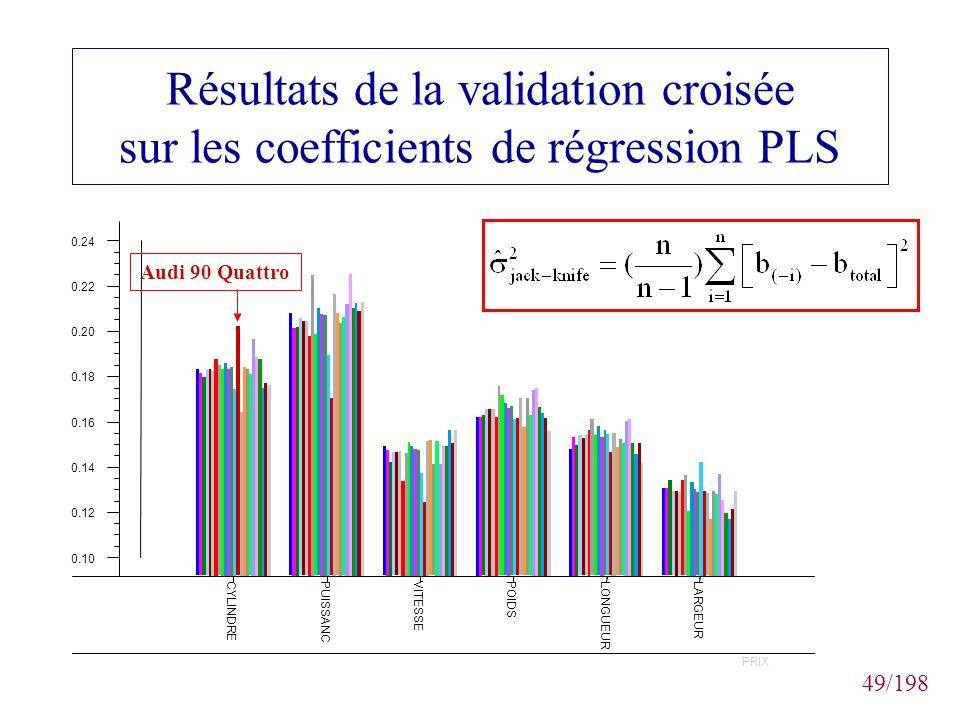 49/198 Résultats de la validation croisée sur les coefficients de régression PLS Audi 90 Quattro