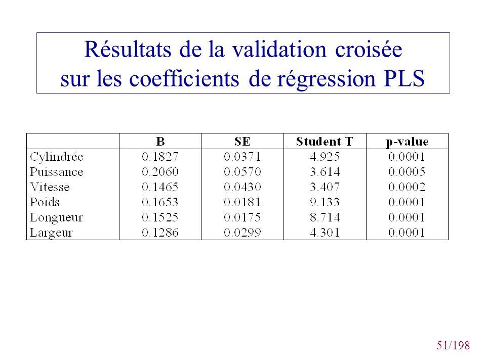 51/198 Résultats de la validation croisée sur les coefficients de régression PLS