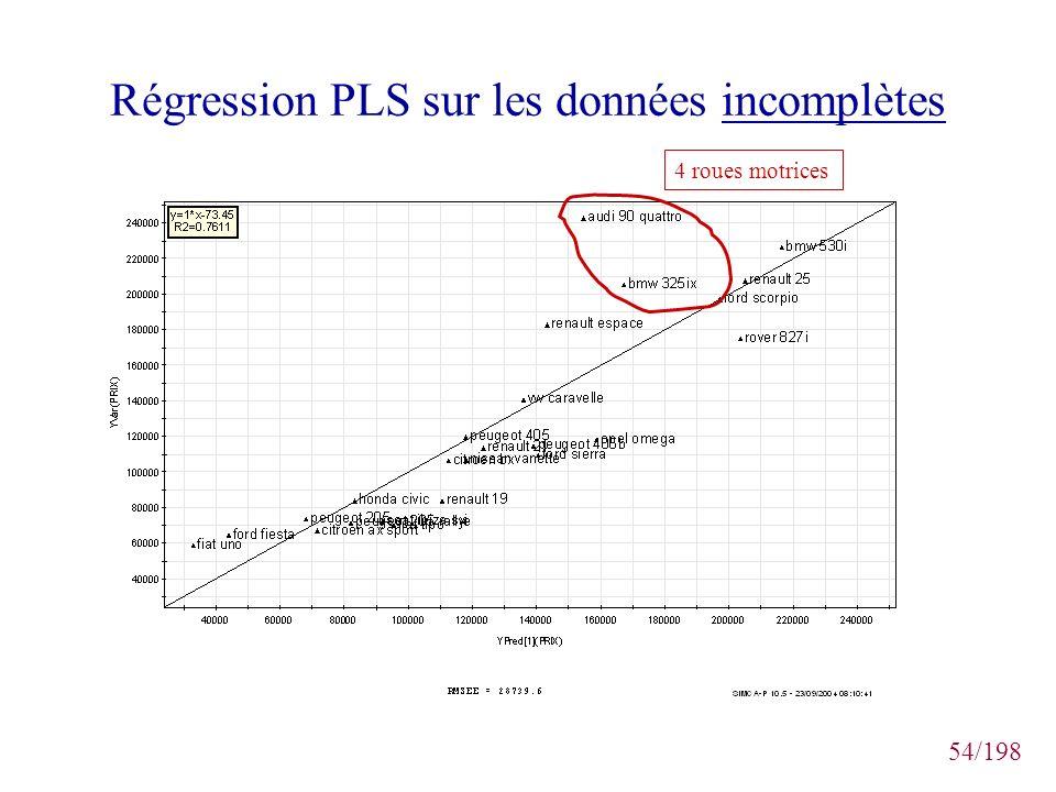 54/198 Régression PLS sur les données incomplètes 4 roues motrices