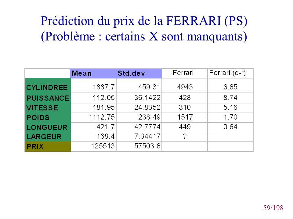 59/198 Prédiction du prix de la FERRARI (PS) (Problème : certains X sont manquants)