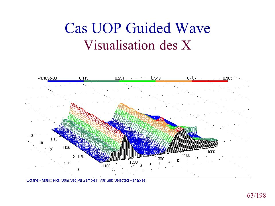 63/198 Cas UOP Guided Wave Visualisation des X