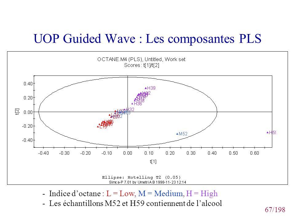 67/198 UOP Guided Wave : Les composantes PLS - Indice doctane : L = Low, M = Medium, H = High - Les échantillons M52 et H59 contiennent de lalcool